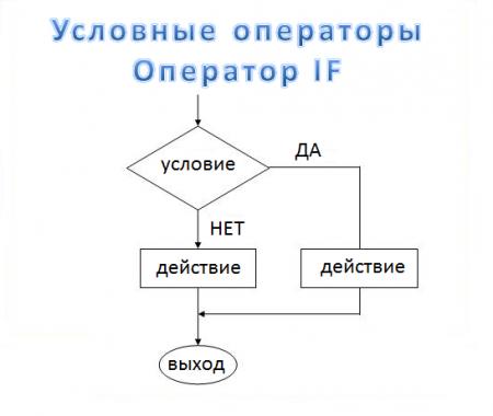 Оператор IF. Сравнение чисел