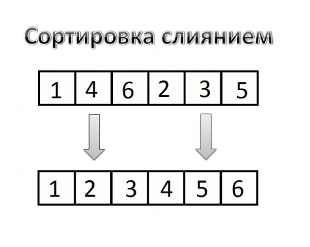 Сортировка слиянием на С++