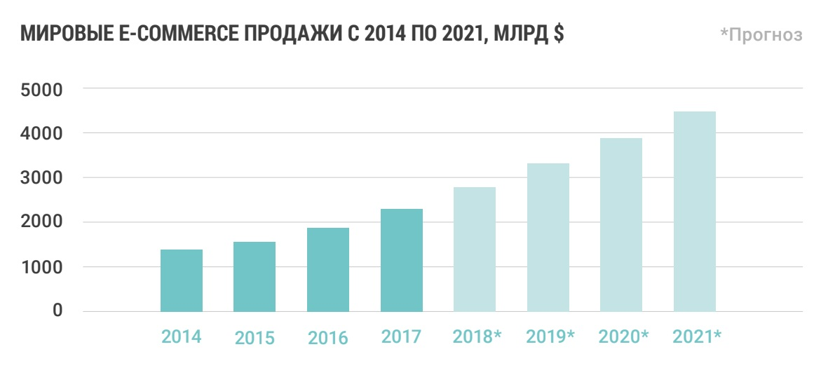 Перспективы развития интернет торговли в 2020-2021 годах.