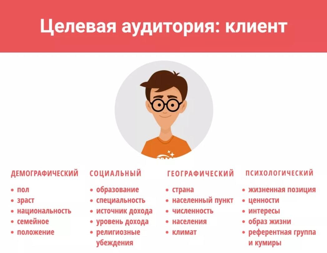 Кто Ваши клиенты интернет-магазина