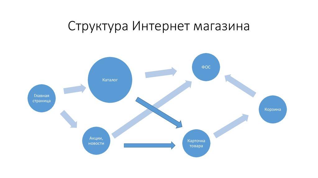 Структура сайта интернет-магазина